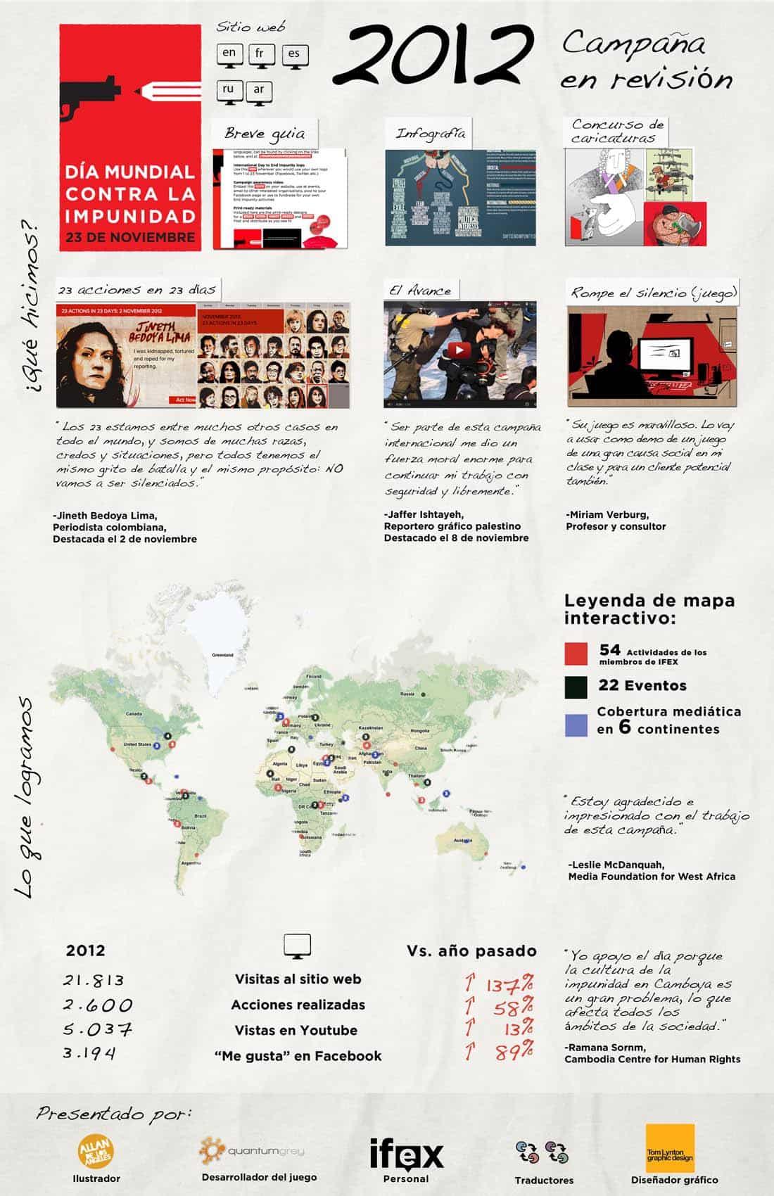 Dia Mundial contra la Impunidad 2012 - Resumen